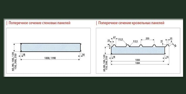 Технические характеристики сеновых панелей